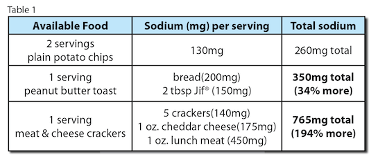 Sodium Foods Chart