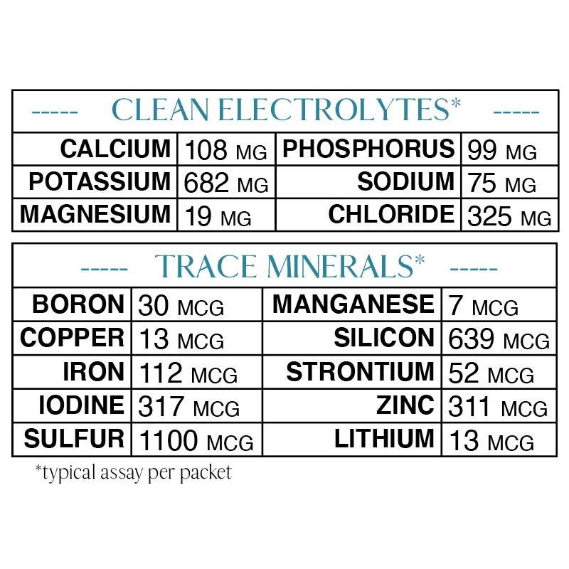 mineral assay